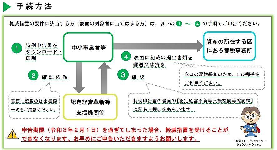 令和3年度分の固定資産税・都市計画税の軽減制度について 概要手続き方法